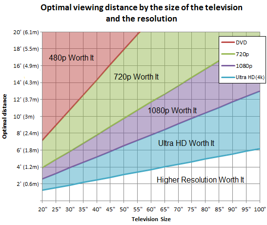 optimal viewing distance
