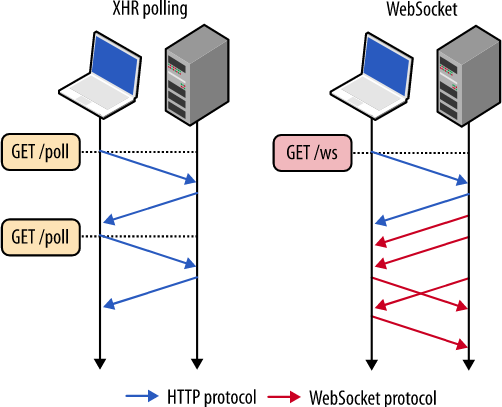 Websocket vs REST - Coconauts